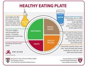 HealthyEatingPlate_NSHome-300x225